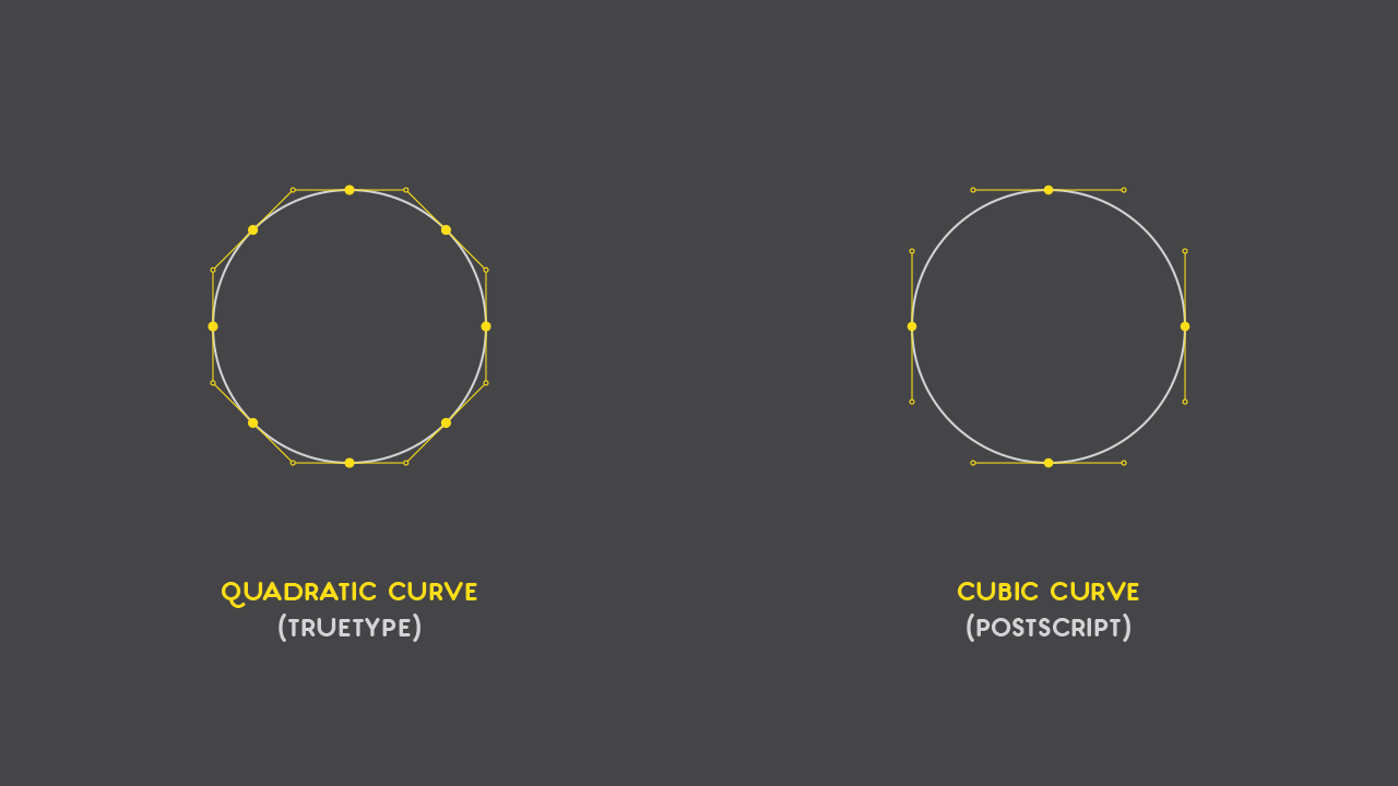Example Of Line Drawing Algorithm : Bézier curves and type design: a tutorial learn u2013 scannerlicker!