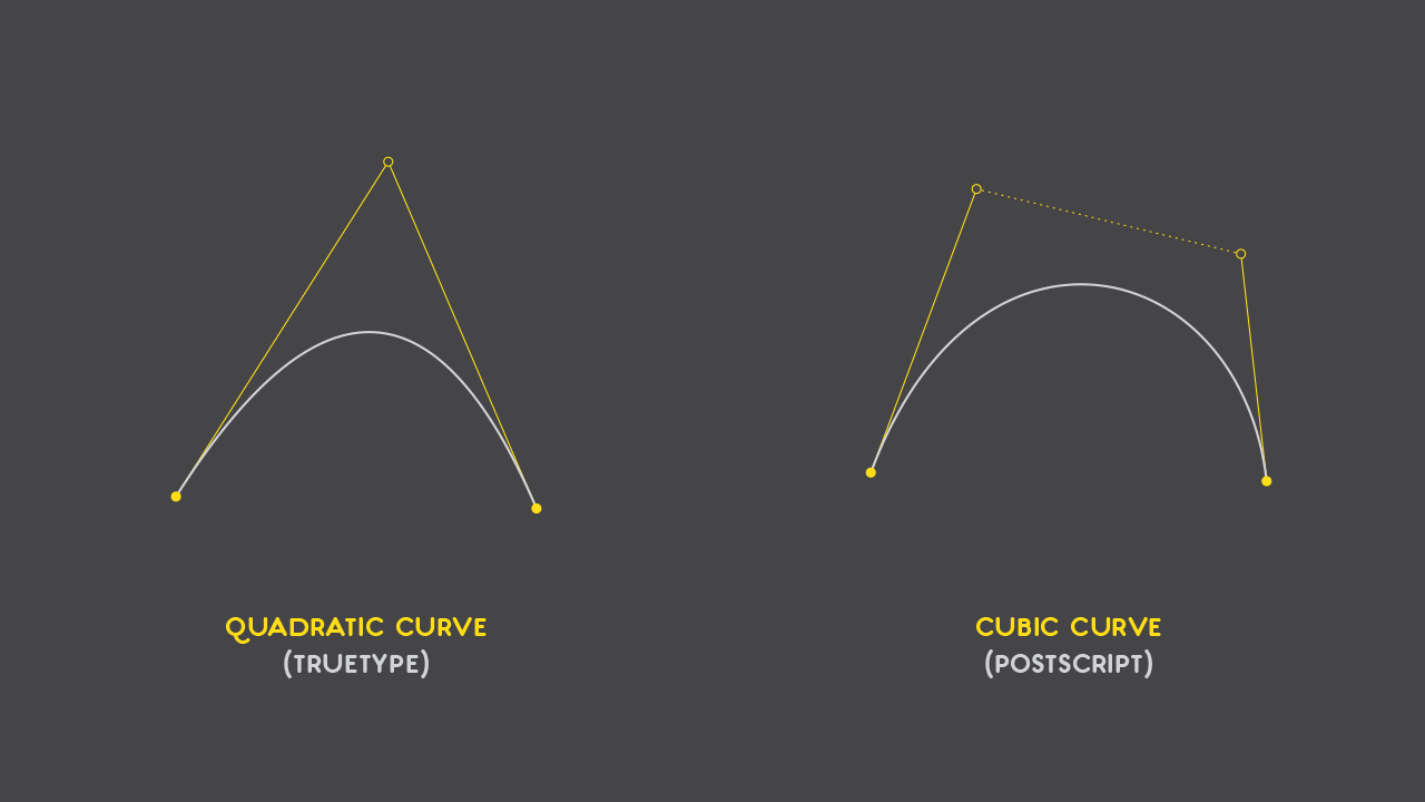 Bézier Curves and Type Design: A Tutorial | Learn
